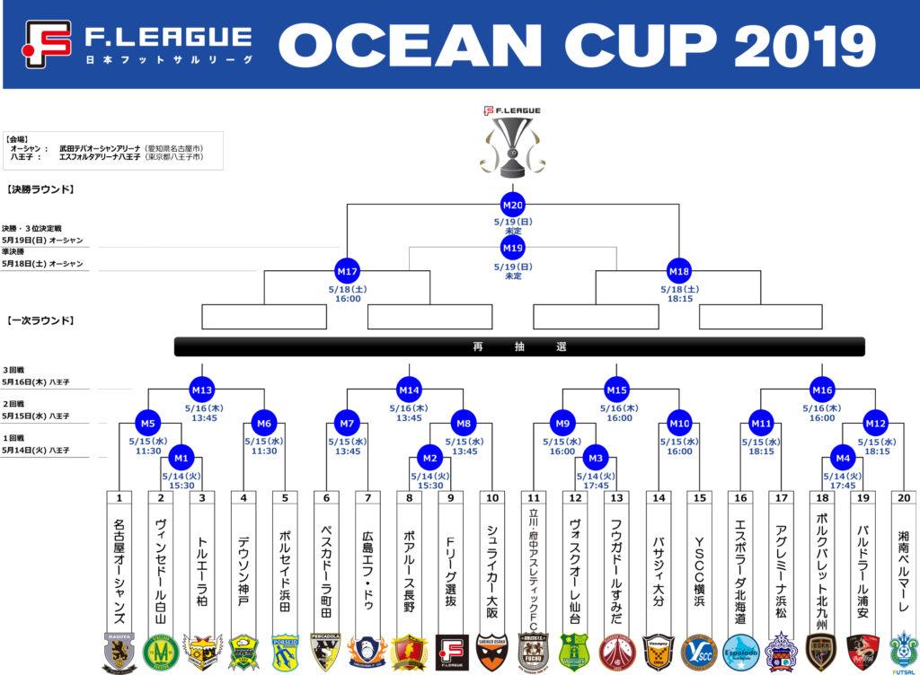 Fリーグオーシャンカップ2019組み合わせ
