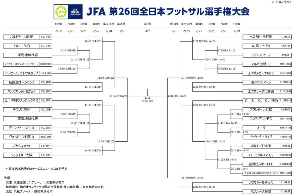 202103_全日本FS大会_トーナメント_202